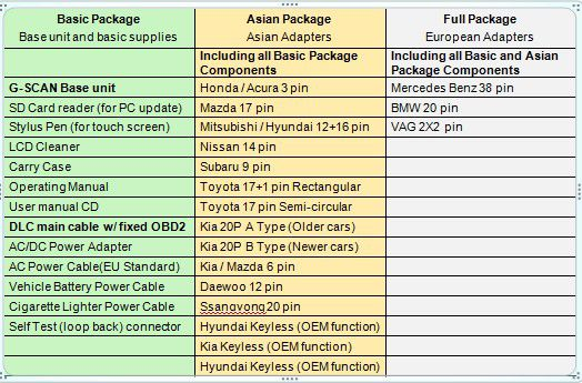 G-Scan Package List